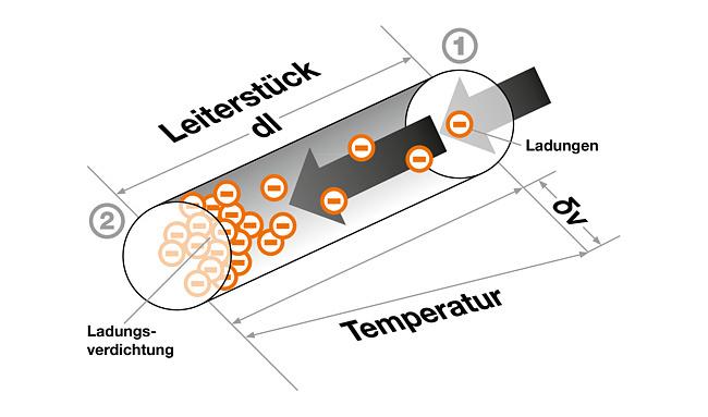 1. Aufbau und Funktionsweise von Thermoelementen  Seebeck entdeckte im Jahre 1821 den thermoelektrischen Effekt: verbindet man zwei Drähte unterschiedlicher Werkstoffe kann man an deren freien Enden eine Spannung messen, wenn sich die Verbindungsstelle auf einer anderen Temperatur befindet als diese freien Enden.  Gemessen wird immer die Temperaturdifferenz zwischen der Temperatur an der Verbindungsstelle und der Temperatur an den Anschlüssen (Klemmen) des Messgerätes.  Nach neueren Erkenntnissen beruht dieser Effekt auf einer materialspezifischen Eigenschaft von elektrisch leitfähigen Materialien. Im Inneren eines Leiters stellt sich durch die Temperatureinwirkung eine Verschiebung der Elektronendichte ein (Volumendiffusionseffekt) wenn über den Leiter eine Temperaturveränderung (Anstieg oder Gefälle) besteht. Mathematisch wird diese Veränderung als Temperaturgradient bezeichnet. Am heissen Ende tritt aufgrund der höheren kinetischen Energie eine Verarmung, und am kalten Ende eine Anreicherung der Ladungsträger ein. Jedes Leiterstück ist für sich allein eine Spannungsquelle.     Abb. 1: Thermoeffekt