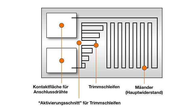 Abb.: Aufbau Schicht- Messwiderstand