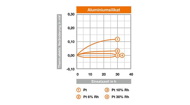 Abb. 2: thermoelektrische Veränderung von Pt und PtRh- Legierungen durch 1400°C-Glühung an Luft nach verschiedenen Einsatzzeiten (Messtemperatur 1200°C)