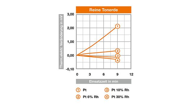 Abb. 4: Thermoelektrische Veränderung von Pt und PtRH-Legierungen durch 1400°C -glühung unter Wasserstoff nach verschiedenen Einsatzzeiten (Messtemperatur 1200°C)